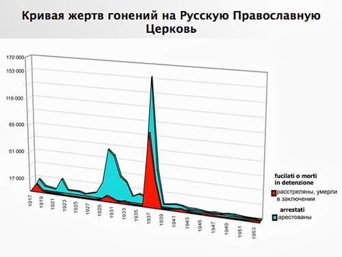 rasskaz-o-rossijskih-novomuchenikah-11
