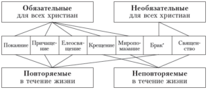 Таниства Церкви